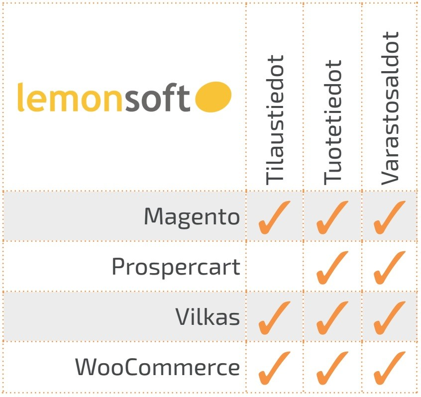lemonsoft ja flasnode